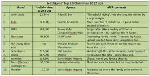 Table showing Netmums' Top 10 Christmas ads 2012