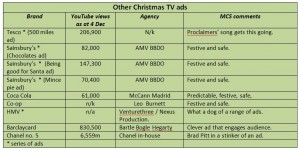 Table showing list of other Christmas 2012 ads