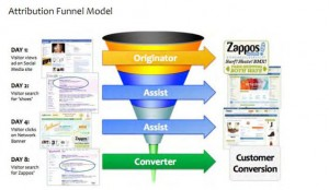 Picture of the attribution funnel model